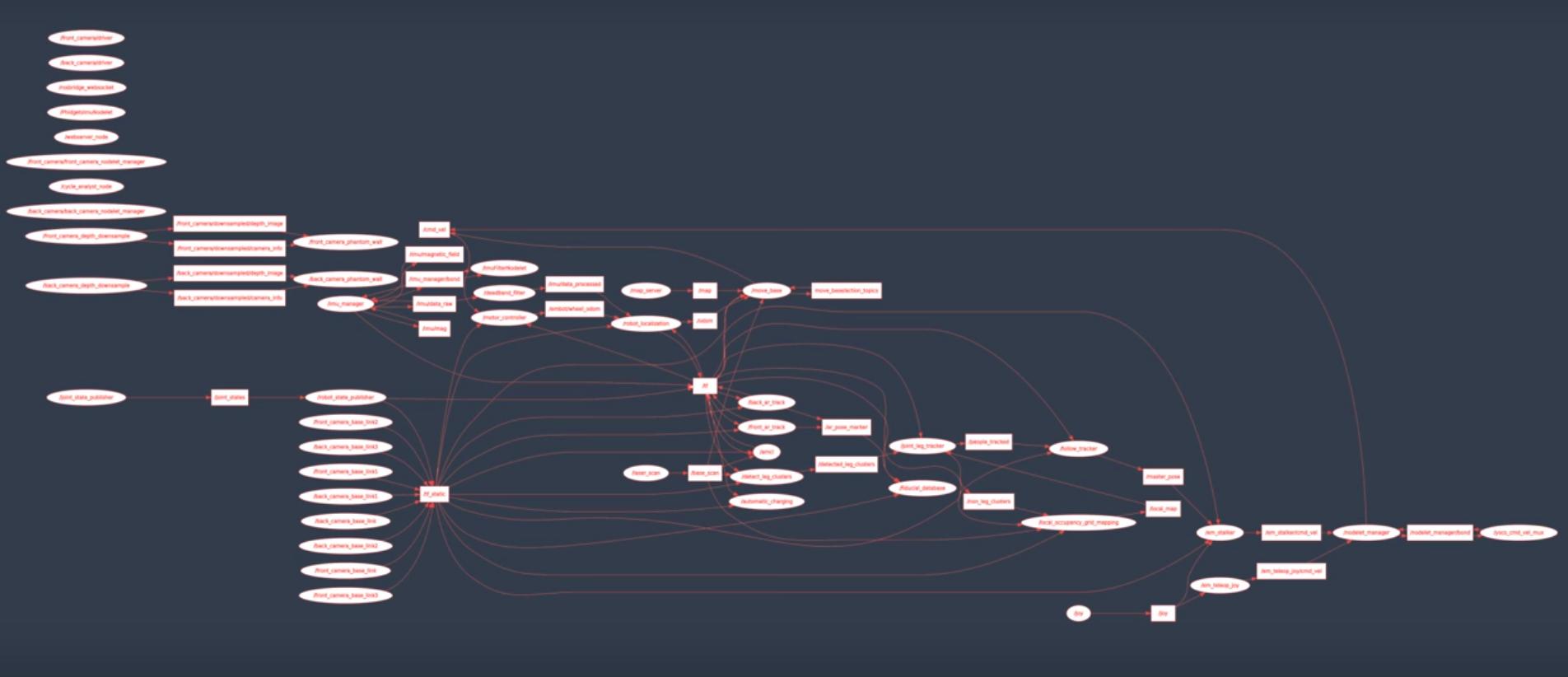 SDC Many ROS nodes
