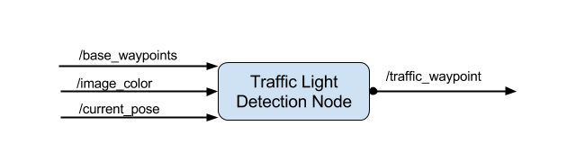 SDC System Integration Traffic Light Detector ROS graph