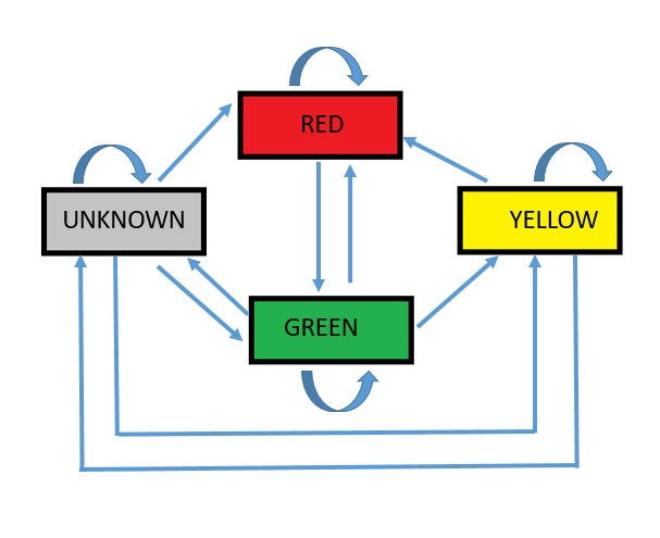 Traffic Light Classifier State Machine
