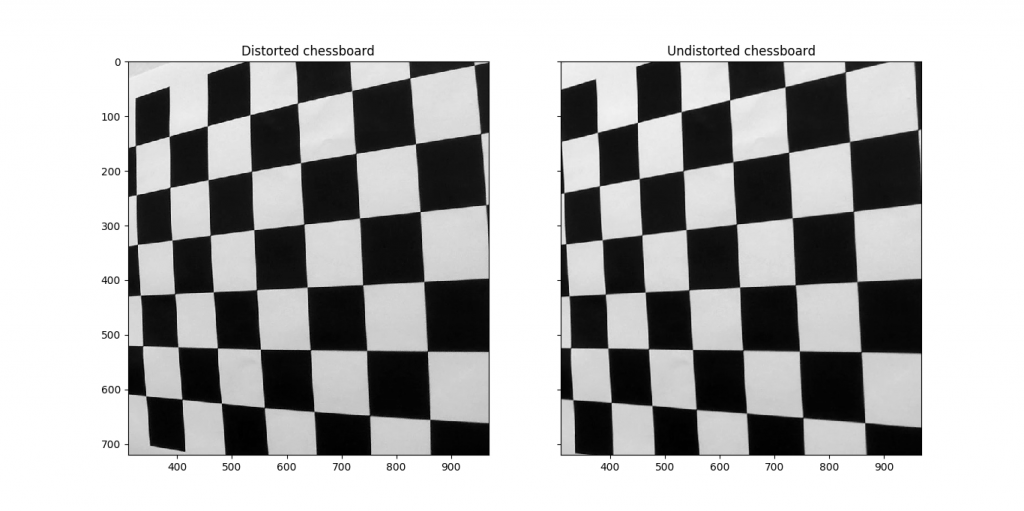 Chessboard distortion